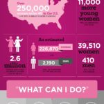 Breast Cancer Awareness: By the Numbers
